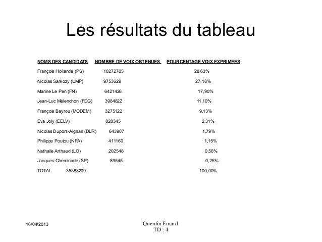 Quentin EmardTD : 416/04/2013Les résultats du tableauNOMS DES CANDIDATS NOMBRE DE VOIX OBTENUES POURCENTAGE VOIX EXPRIMEES...