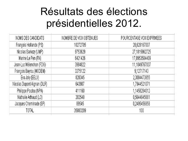 Résultats des élections présidentielles 2012.