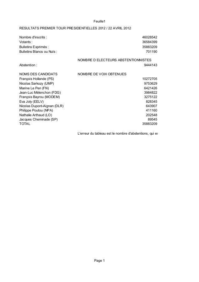 Feuille1Page 1RESULTATS PREMIER TOUR PRESIDENTIELLES 2012 / 22 AVRIL 2012Nombre dinscrits : 46028542Votants : 36584399Bull...