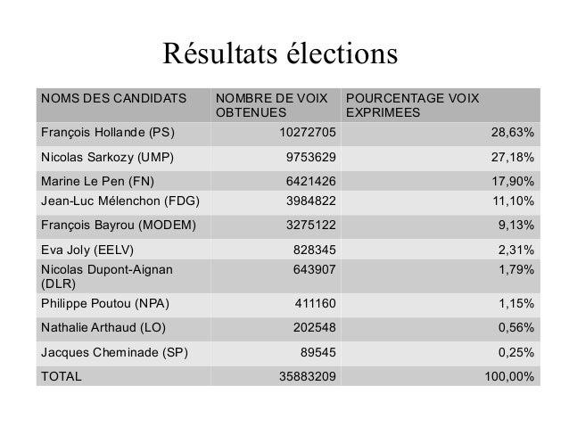 Résultats élections NOMS DES CANDIDATS  NOMBRE DE VOIX OBTENUES  POURCENTAGE VOIX EXPRIMEES  François Hollande (PS)  10272...