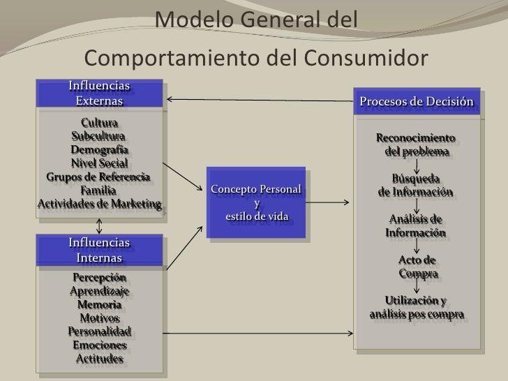 Modelo general del comportamiento del consumidor influencias externas ...