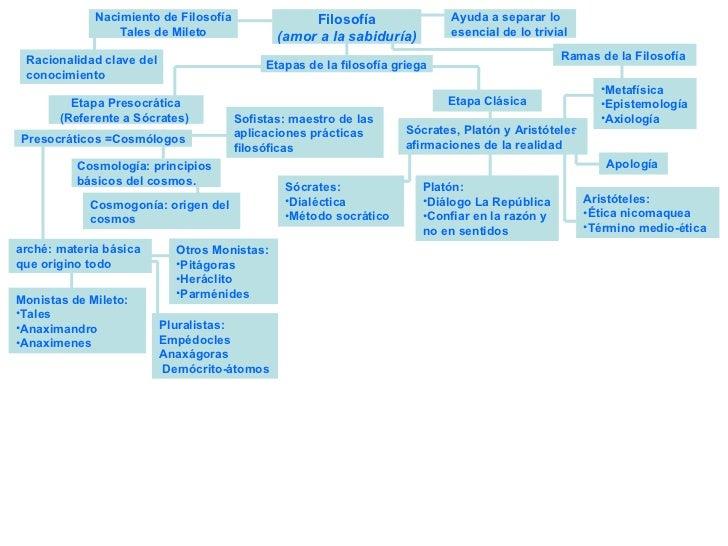 Diapositiva filosof a mapa conceptual