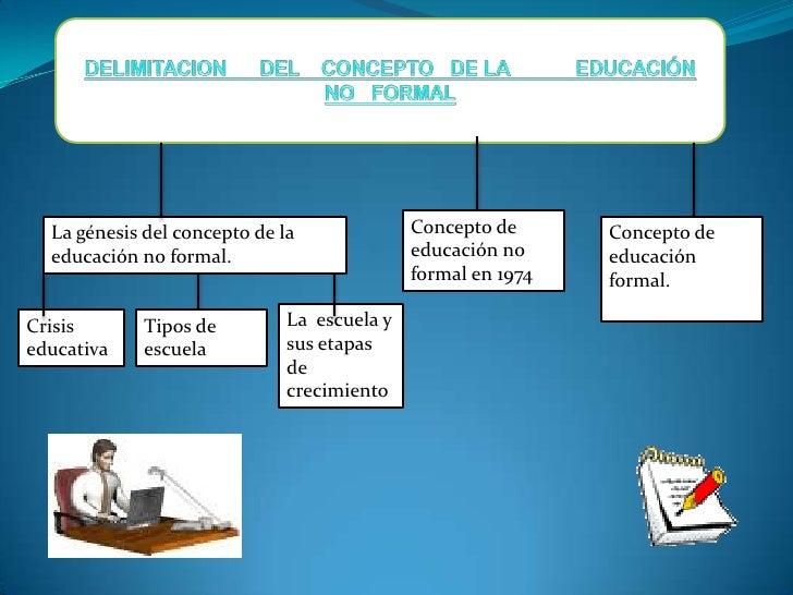 DELIMITACION      DEL    CONCEPTO   DE LA            EDUCACIÓN         NO   FORMAL<br />Concepto de educación no formal en...