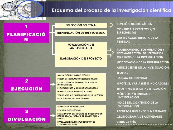 Esquema del proceso de la investigación científica SELECCIÓN DEL TEMA REVISIÓN BIBLIOGRÁFICA CONSULTA A EXPERTOS Y/O ESPEC...