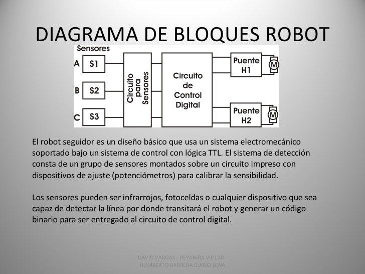 DIAGRAMA DE BLOQUES ROBOT El robot seguidor es un diseño básico que usa un sistema electromecánico soportado bajo un siste...