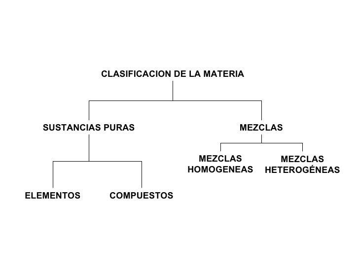 Diapositivas clasificacion de la materia