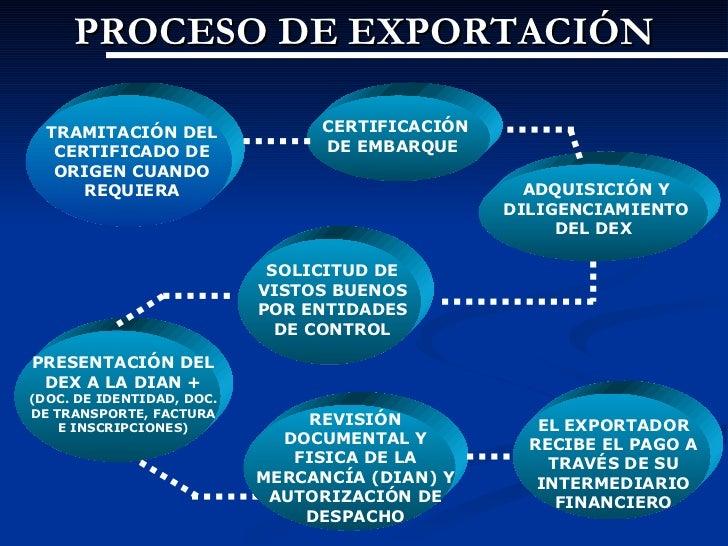 Proceso de Exportacion Peru Proceso de Exportación