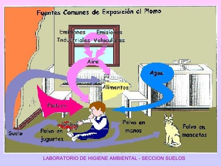 LABORATORIO DE HIGIENE AMBIENTAL - SECCION SUELOS