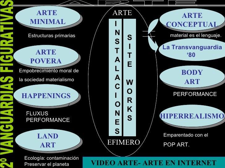 ARTE  MINIMAL ARTE POVERA HAPPENINGS LAND ART BODY ART ARTE CONCEPTUAL HIPERREALISMO S I T E W O R K S I N S T A L A C I O...