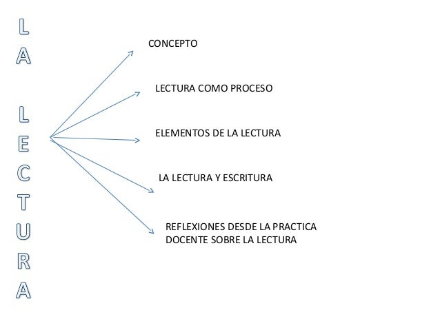 Diapositivas sobre lectura