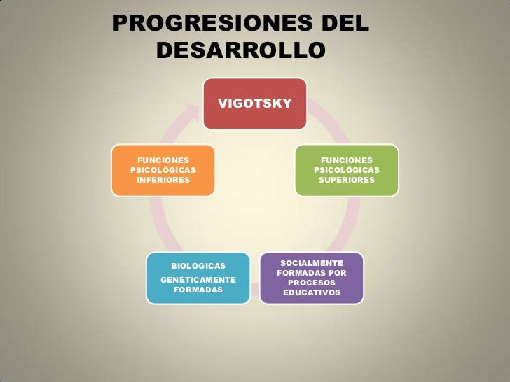 PROGRESIONES DEL DESARROLLO<br />