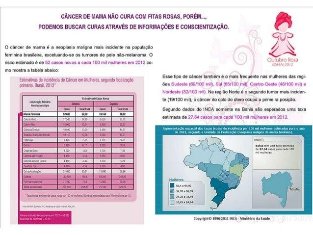 Informações sobre o câncer de mama - Dia Rosa - Sureg-SA