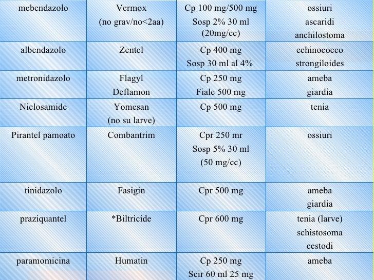 Ossiuri e vermox