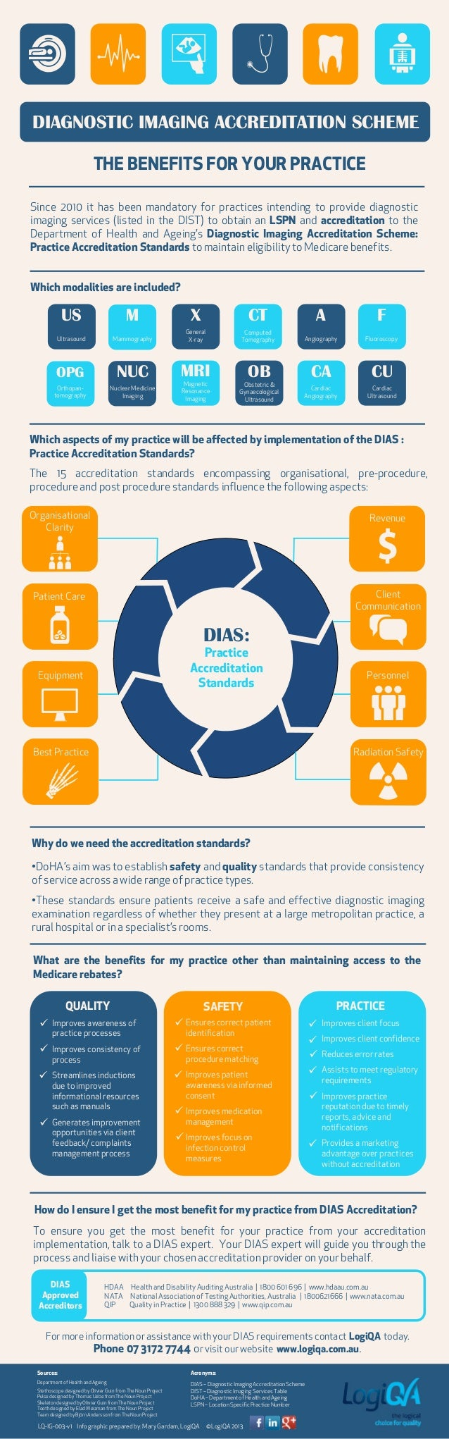 Diagnostic Imaging Accreditation Scheme Infographic - RELEVANT TO AUSTRALIA ONLY