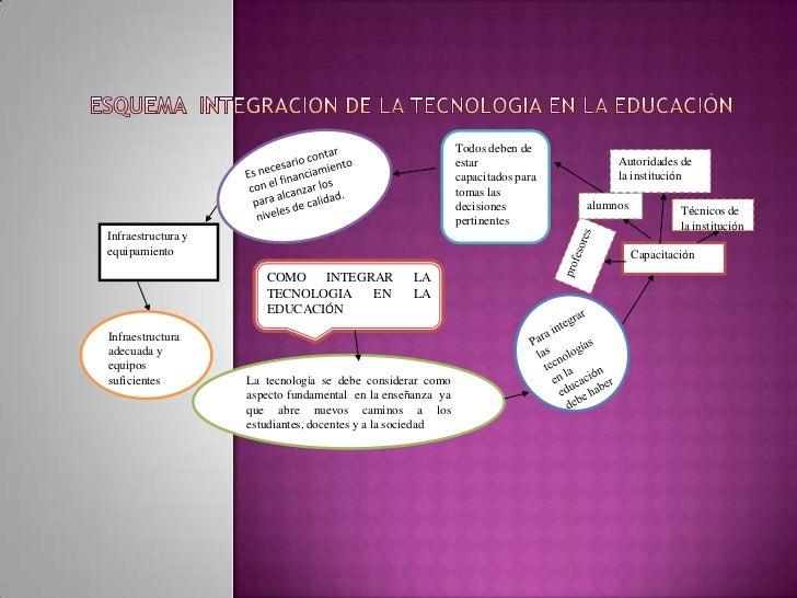 ESQUEMA  INTEGRACION DE LA TECNOLOGIA EN LA EDUCACIÓN<br />Todos deben de estar capacitados para tomas las decisiones pert...