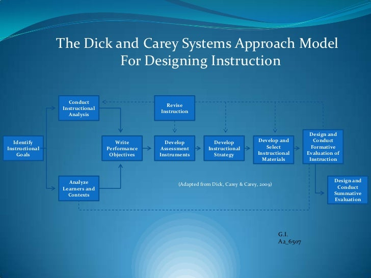 The Dick and Carey Systems Approach Model                          For Designing Instruction                  Conduct     ...