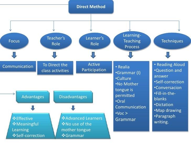 Direct Method                                                          Learning-                       Teacher's         L...