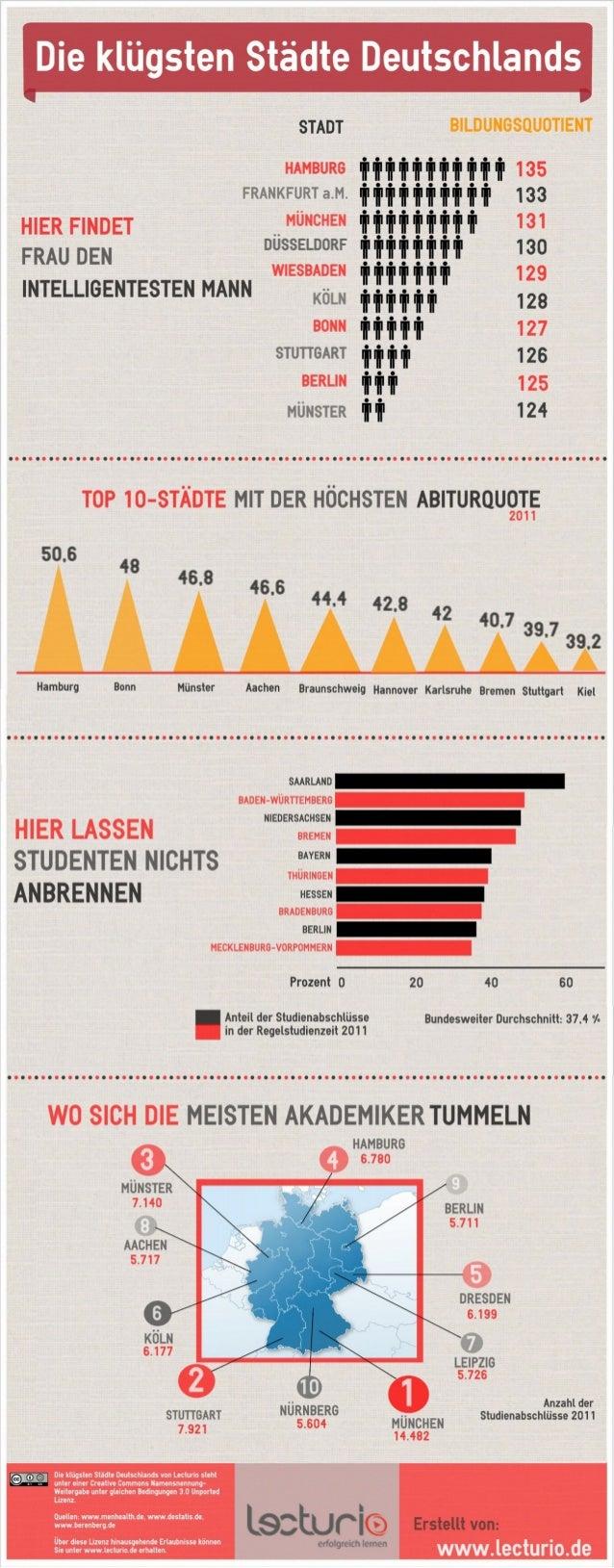Die klügsten Städte Deutschlands