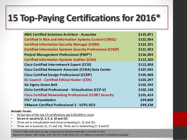 Amazing Best Certifications For Business Model - Online Birth ...