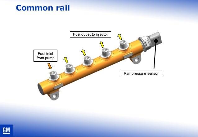 Diesel Fuel Pump >> Diesel common rail basic