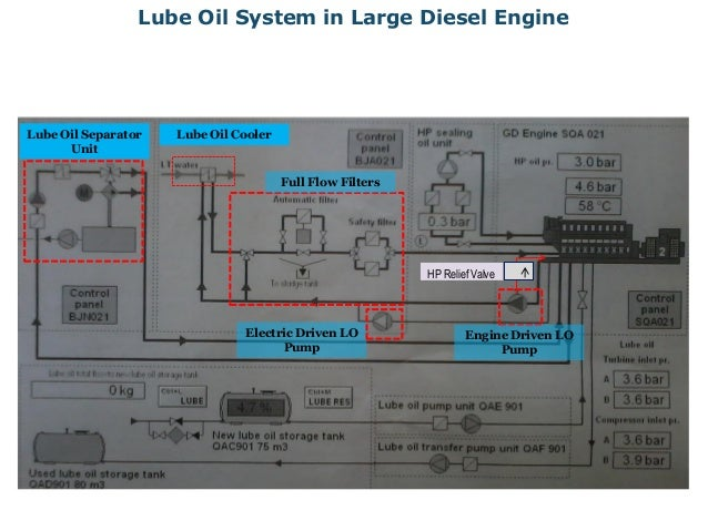 Diesel Engine Lubrication and Lube Oil Contamination Control: http://www.slideshare.net/moynulbd/diesel-engine-lubrication-and-lube-oil-contamination