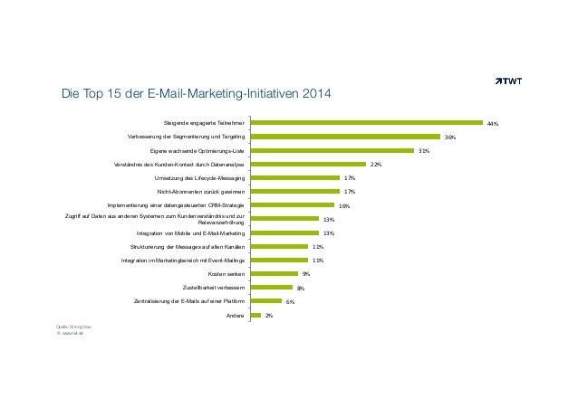 Die Top 15 der E-Mail-Marketing-Initiativen 2014 44%    Steigende engagierte Teilnehmer  36%    Verbesserung der Segme...
