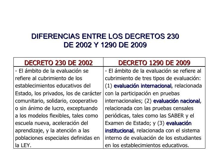 DIFERENCIAS ENTRE LOS DECRETOS 230 DE 2002 Y 1290 DE 2009 DECRETO 230 DE 2002 DECRETO 1290 DE 2009 - El ámbito de la evalu...