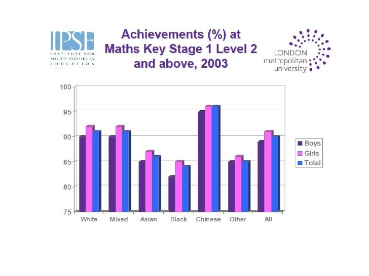 Difference In Attainment