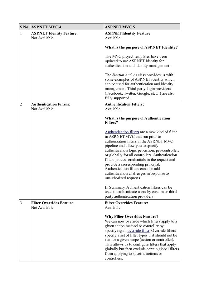 S.No ASP.NET MVC 4  ASP.NET MVC 5  1  ASP.NET Identity Feature Available  ASP.NET Identity Feature: Not Available  What is...
