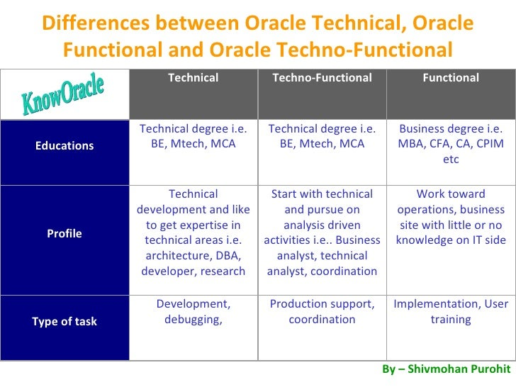 Differences between Oracle Technical, Oracle Functional and OracleTechno-Functional KnowOracle By – Shivmohan Purohit  T...