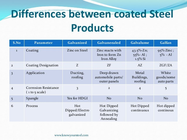 Difference Between Various Coated Steel Products