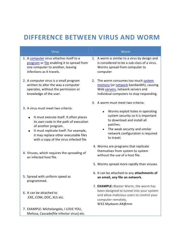 worms and viruses The difference between malware and a virus, worm or spyware (or even  vulnerabilities) can be confusing here's an in-depth look at malware.