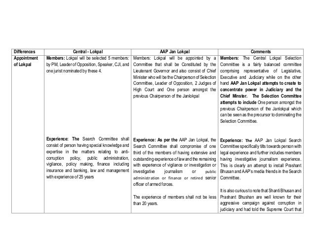 Differences Central - Lokpal AAP Jan Lokpal Comments Appointment of Lokpal Members: Lokpal will be selected 5 members: by ...