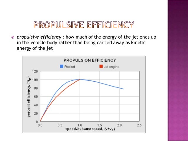 Propulsive Efficiency of Rocket Propulsive Efficiency How