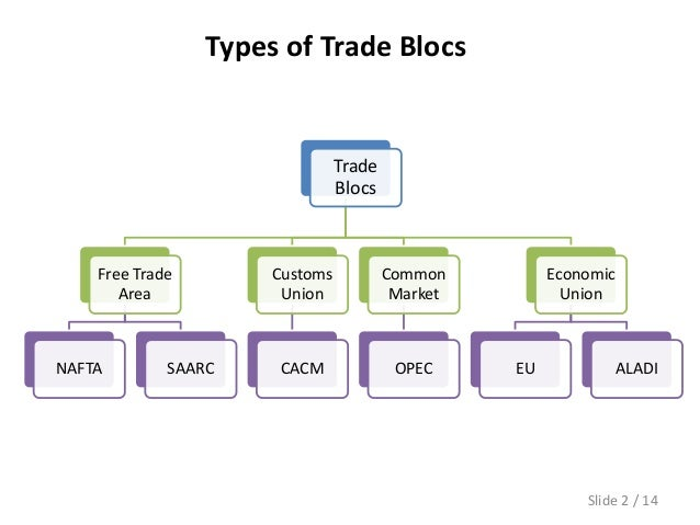 globalization and the trading blocs between countries 3 what are regional trading blocs what are the three largest regional trading blocs what countries are members of each bloc what are differences and similarities among these three.