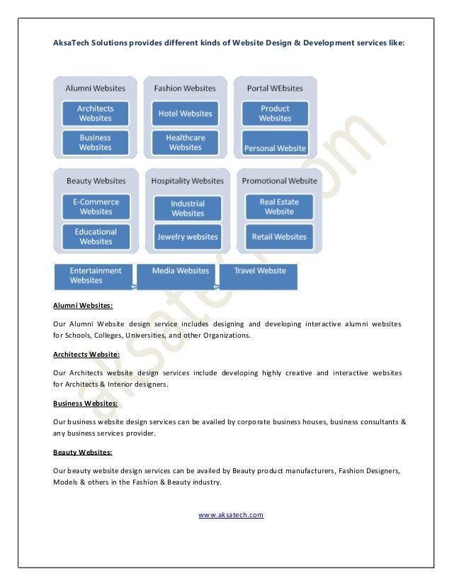 Different types of website design & development