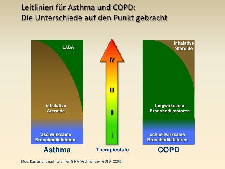 steroide asthma nebenwirkungen