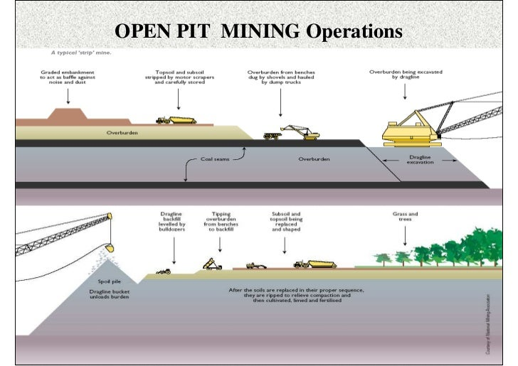 Open Pit Mining Methods Pdf Open Pit Mining Operations Isn