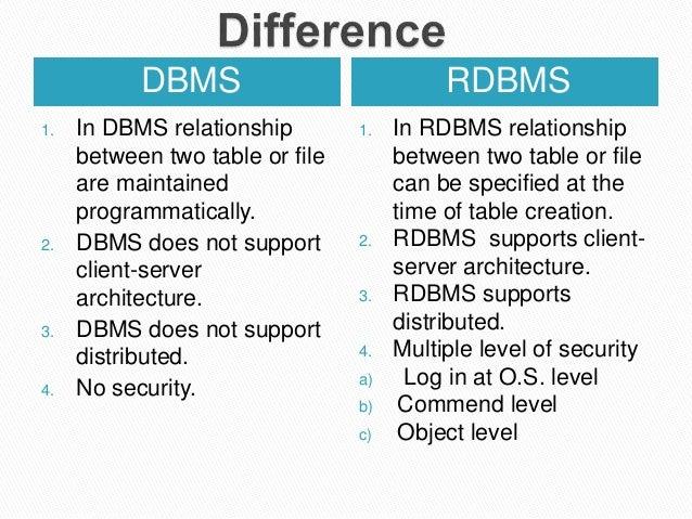 Rdbms Related Keywords & Suggestions - Rdbms Long Tail Keywords