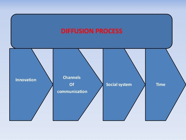 the selection of communication channels