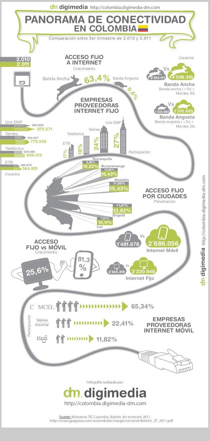 digimedia http://colombia.digimedia-dm.com             PANORAMA DE CONECTIVIDAD                                           ...