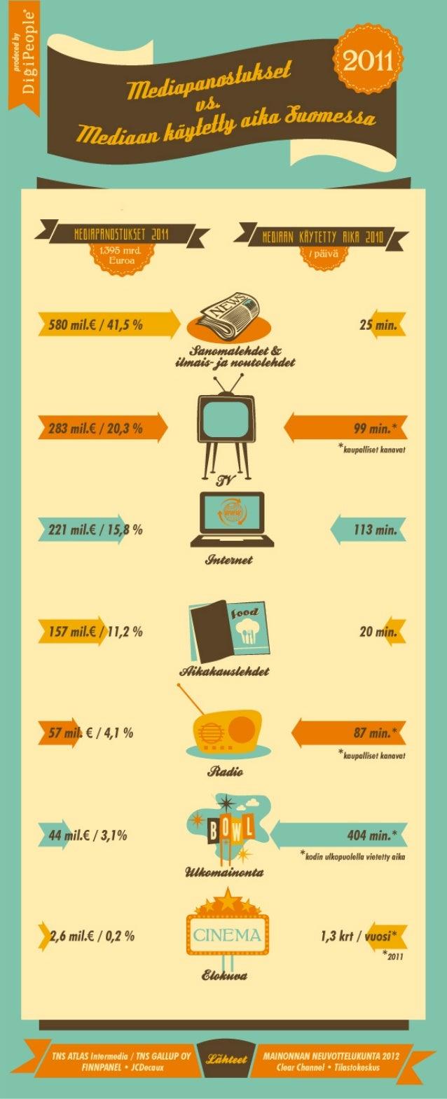 Infograafi: Mediapanostukset vs. Mediaan käytetty aika