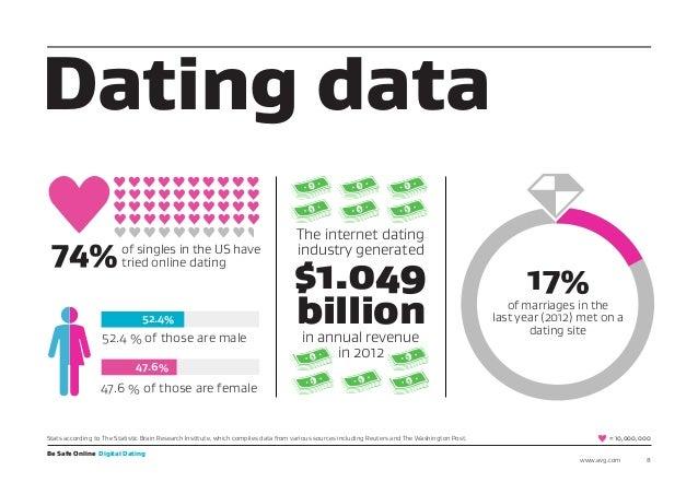 Online-Dating - Anteil der Nutzer, die im Internet nach einem Partner