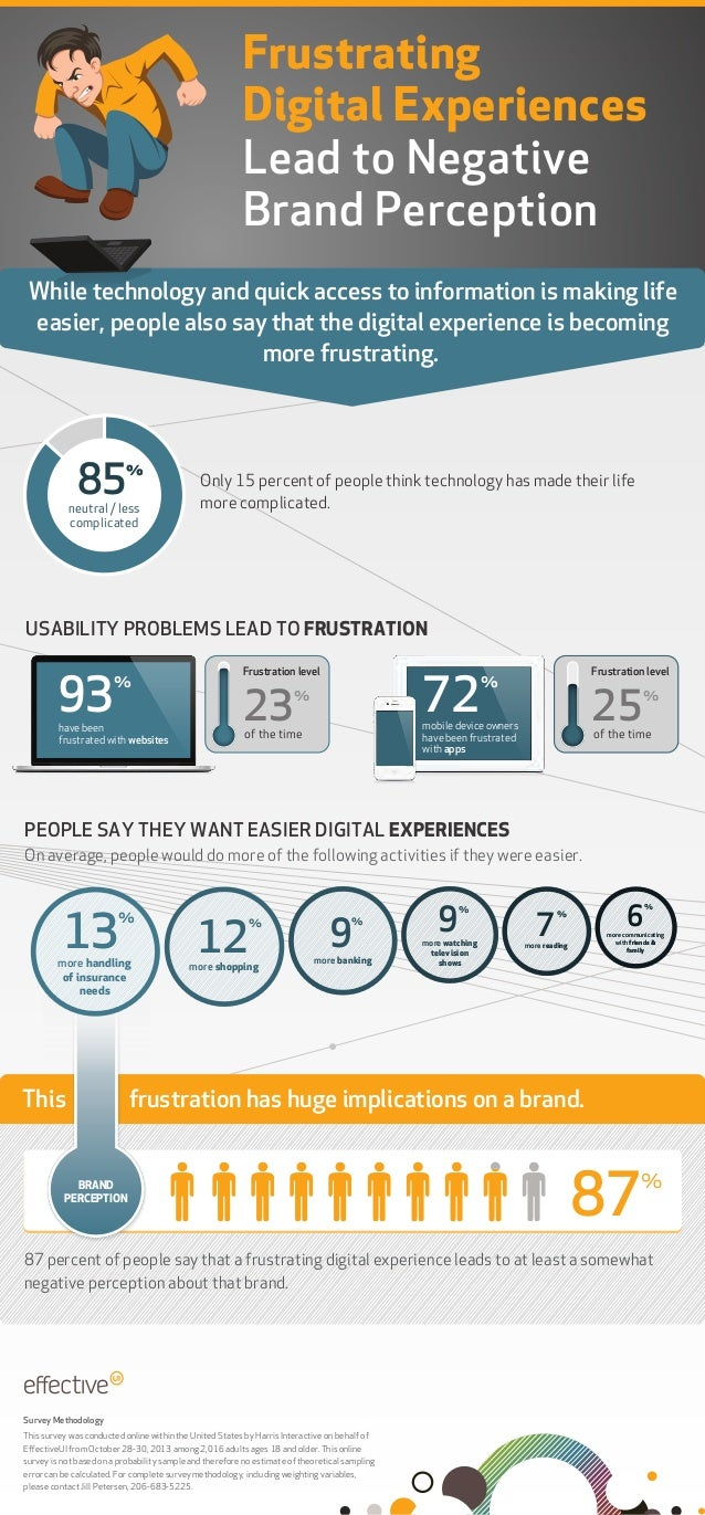 Frustrating Digital Experiences Lead to Negative Brand Perception