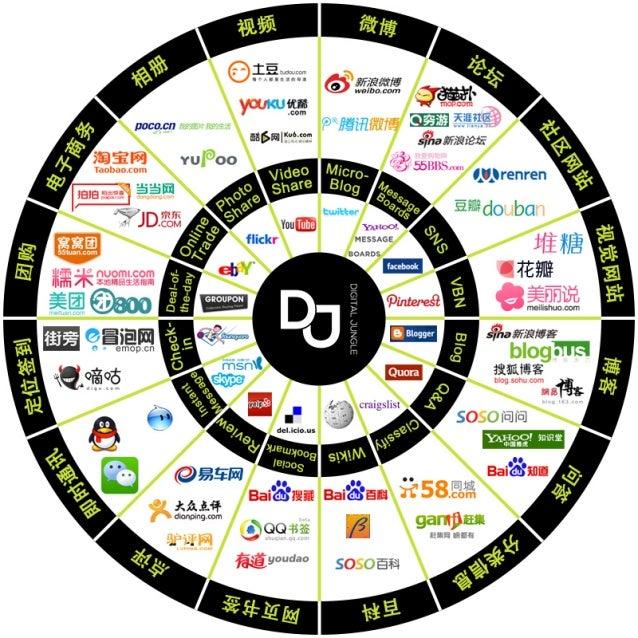 China & Western Digital Media Landscape - 2014