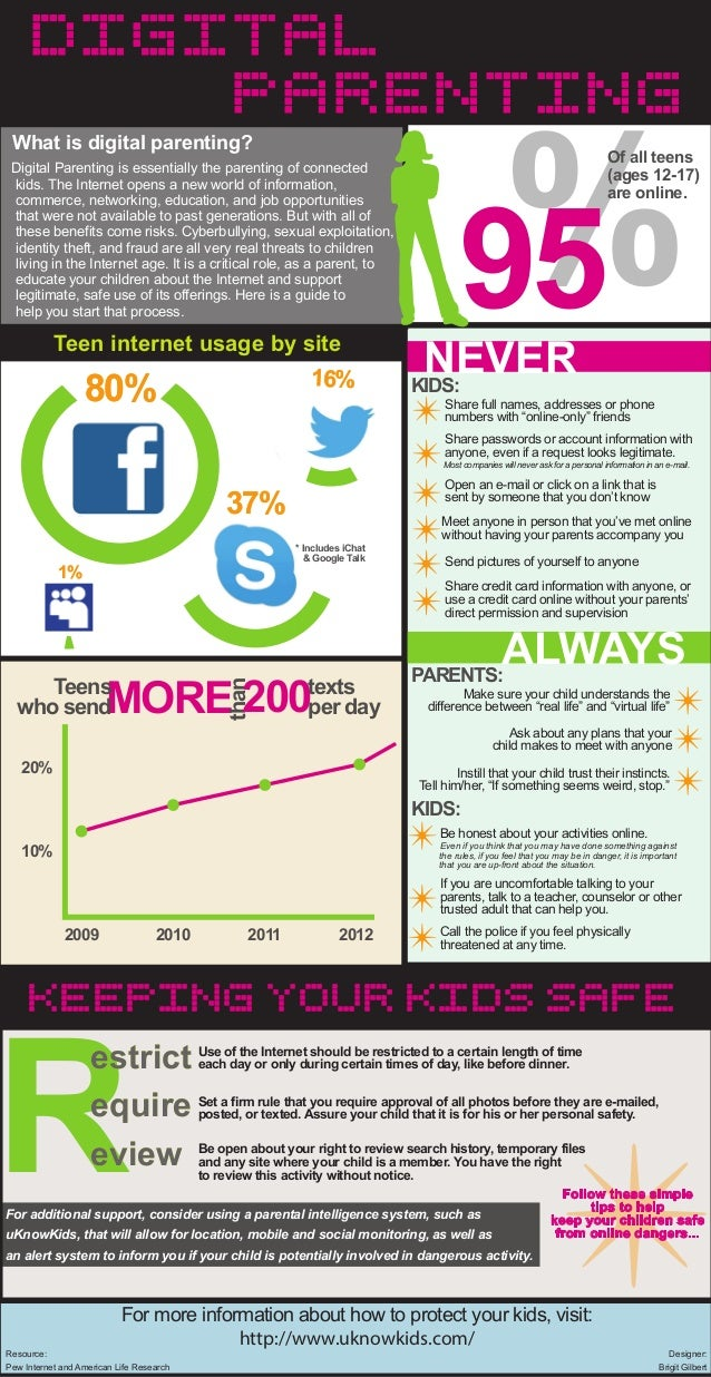 Digtial Parenting Infographic