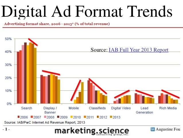 Augustine Fou- 1 - Digital Ad Format Trends Source: IAB Full Year 2013 Report