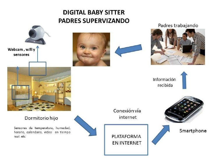 Digital babysitter