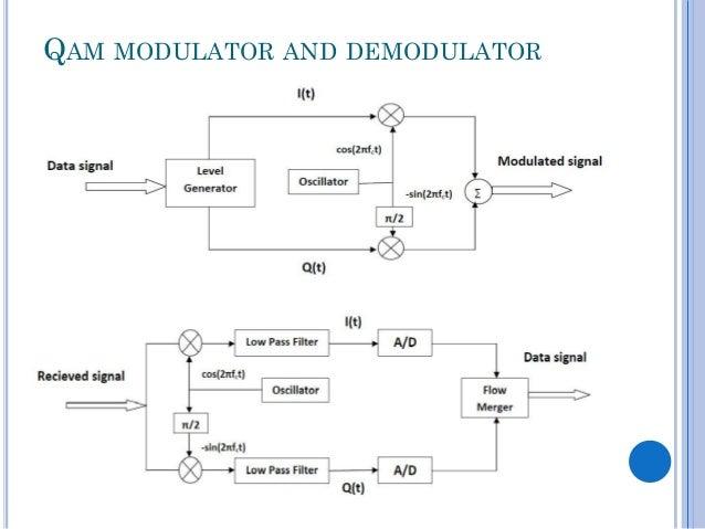 qam demodulator block diagram  zen diagram, block diagram