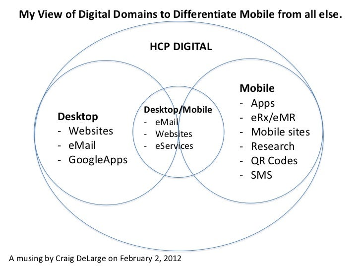 My View of Digital Domains to Differentiate Mobile from all else.                                    HCP DIGITAL          ...